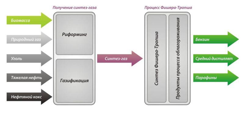 Показанной на рис 1 рис 1 схема лабораторной установки синтеза фишера 2012тропша